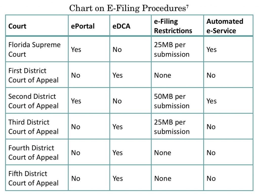 Chart on E-Filing Procedures